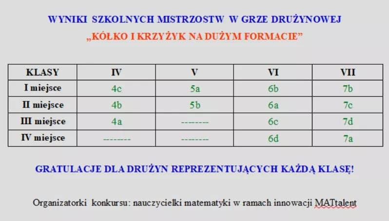 tabela wyników